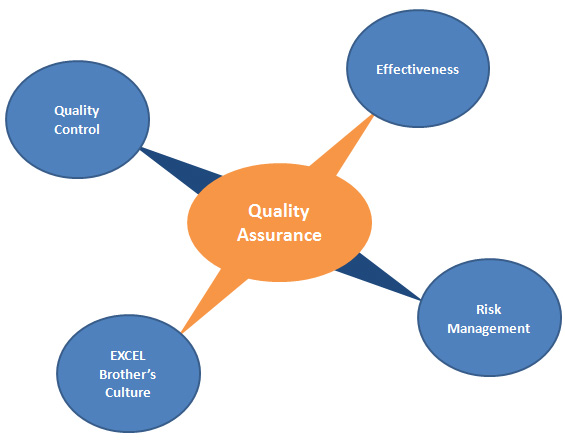 Product Quality Assurance Process At Excelbrothers Com