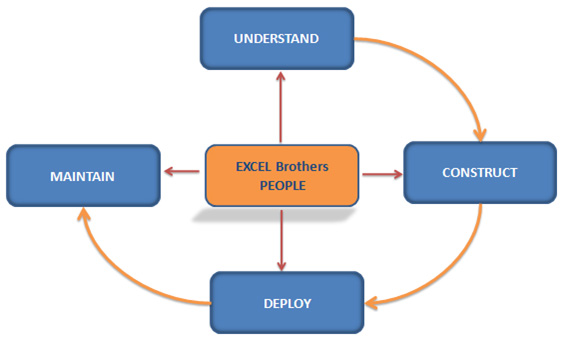 Software development process excelbrothers software development process ccuart Choice Image